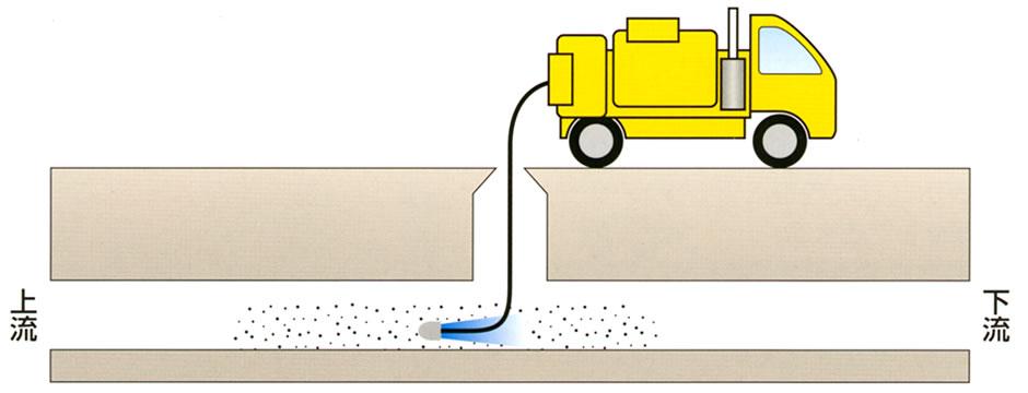 高圧洗浄者による清掃